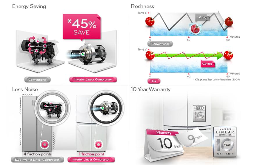LG GCJ-257PDL Side-by-Side 220 Volt Refrigerator